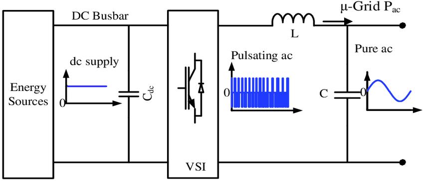 Biến đổi dòng điện DC qua AC nhờ biến tần