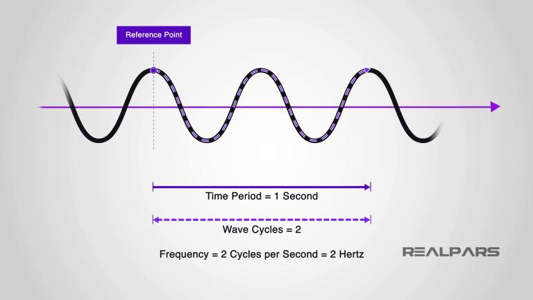 Đỉnh sóng của tần số
