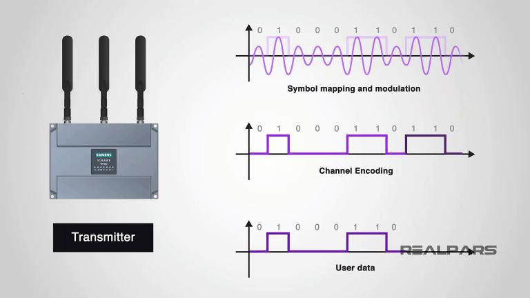 Mã hóa và giải má tín hiệu