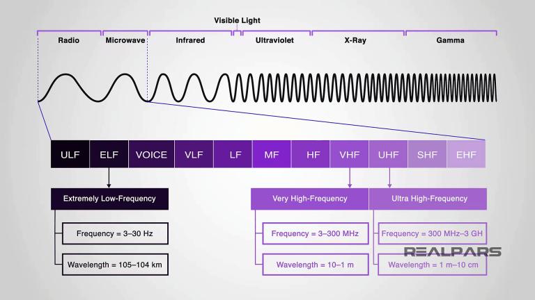 Tần số ELF, VHF và UHF
