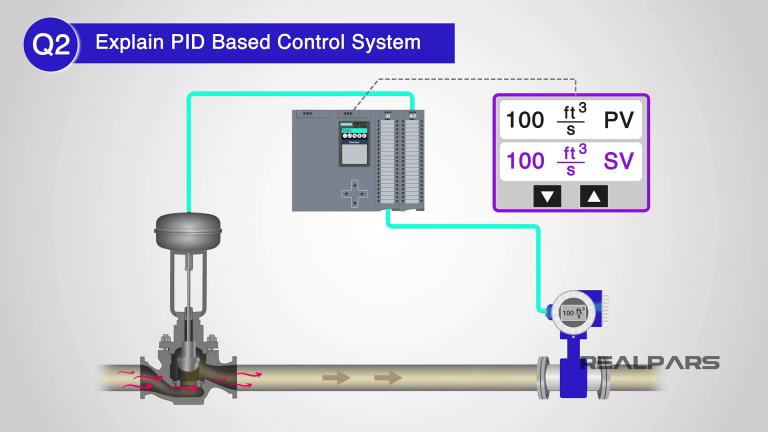 Giải thích hệ thống điều khiển dựa trên PID