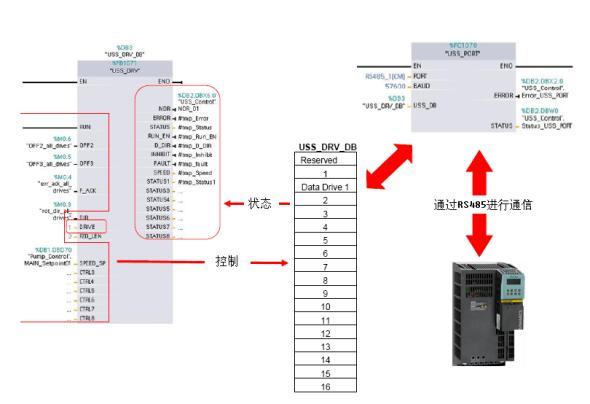 Hình 6: Mối quan hệ điều khiển giữa khối chức năng giao tiếp USS và biến tần